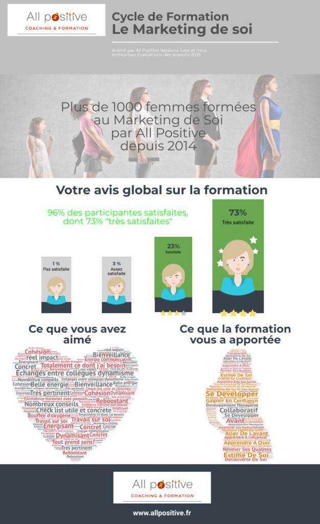 Infographie All Positive Eval 2019 MDS