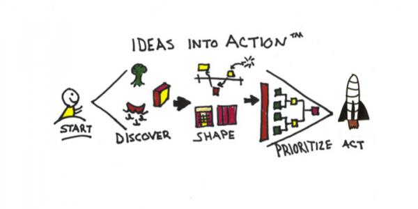 Mobiliser l'intelligence collective avec les Innovation Games® pour co-construire le changement