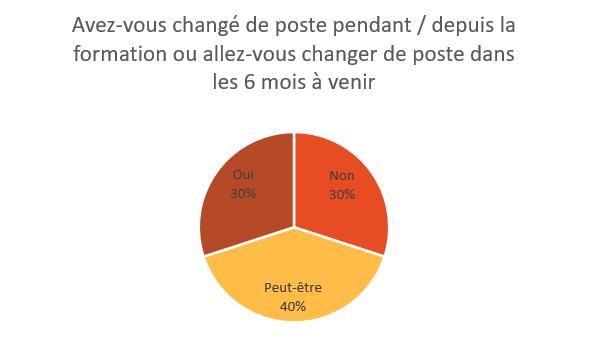 Graph eval CPF 2019 Avez-vous changé de poste