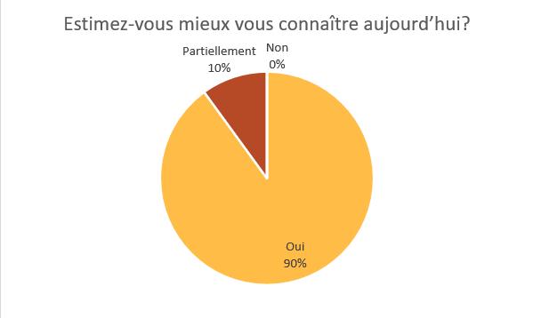 Graph eval CPF 2019 Estimez vous mieux vous connaitre